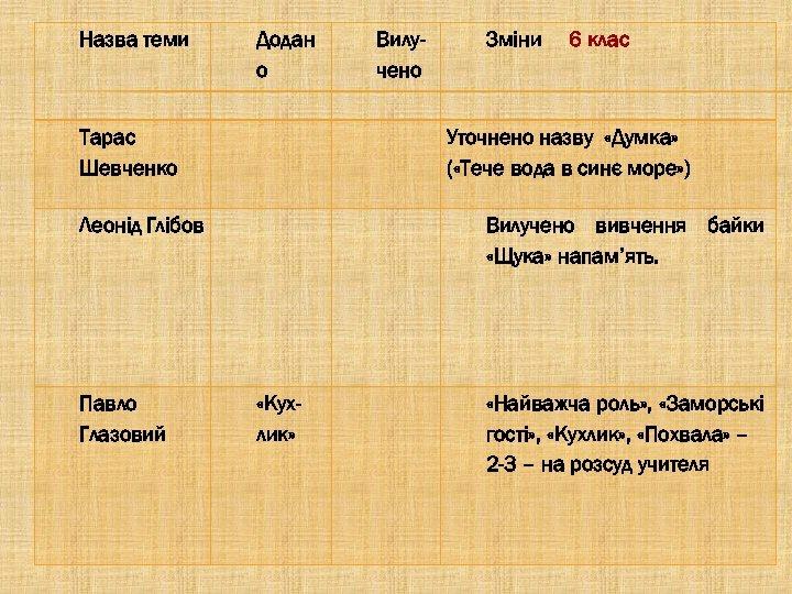 Назва теми Додан о Вилучено Зміни 6 клас Тарас Шевченко Леонід Глібов Вилучено вивчення