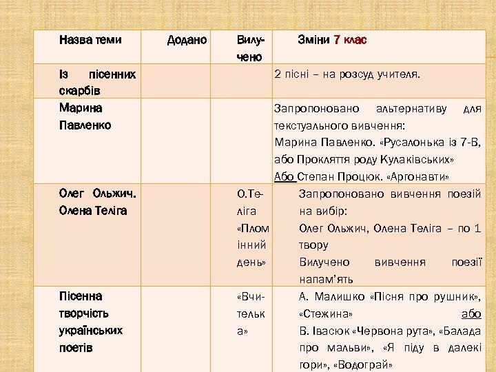 Назва теми Додано Із пісенних скарбів Марина Павленко Олег Ольжич. Олена Теліга Пісенна творчість