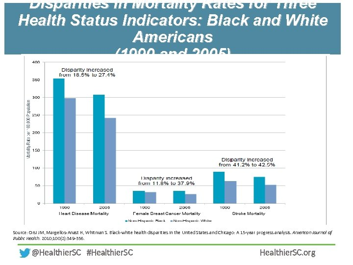 Disparities in Mortality Rates for Three Health Status Indicators: Black and White Americans (1990
