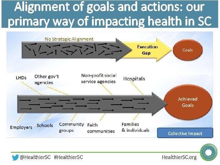 Alignment of goals and actions: our primary way of impacting health in SC @Healthier.