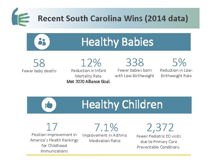 Recent South Carolina Wins (2014 data) Healthy Babies 58 Fewer baby deaths 12% 338