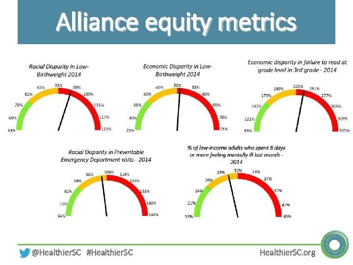 Alliance equity metrics @Healthier. SC #Healthier. SC. org