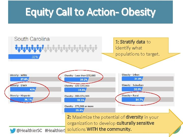 Equity Call to Action- Obesity 1: Stratify data to identify what populations to target.