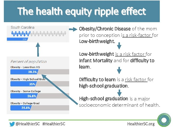 The health equity ripple effect Obesity/Chronic Disease of the mom prior to conception is