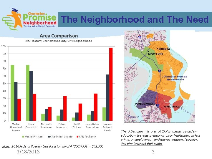 The Neighborhood and The Need The 5. 6 square mile area of CPN is