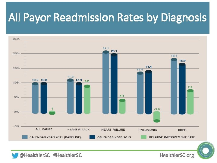 All Payor Readmission Rates by Diagnosis @Healthier. SC #Healthier. SC. org