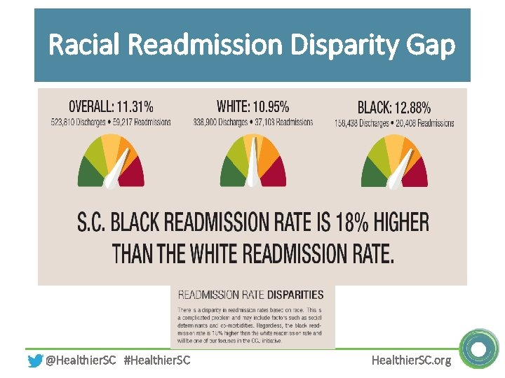 Racial Readmission Disparity Gap @Healthier. SC #Healthier. SC. org