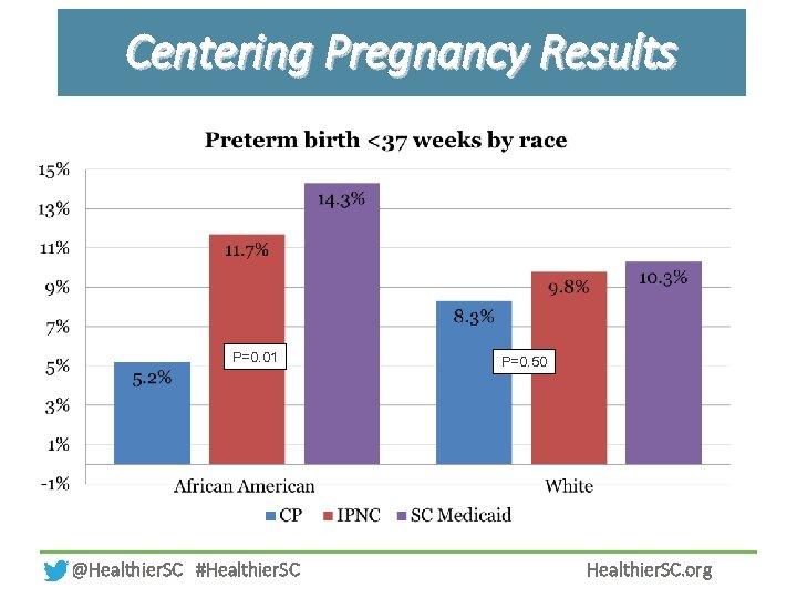 Centering Pregnancy Results P=0. 01 @Healthier. SC #Healthier. SC P=0. 50 Healthier. SC. org