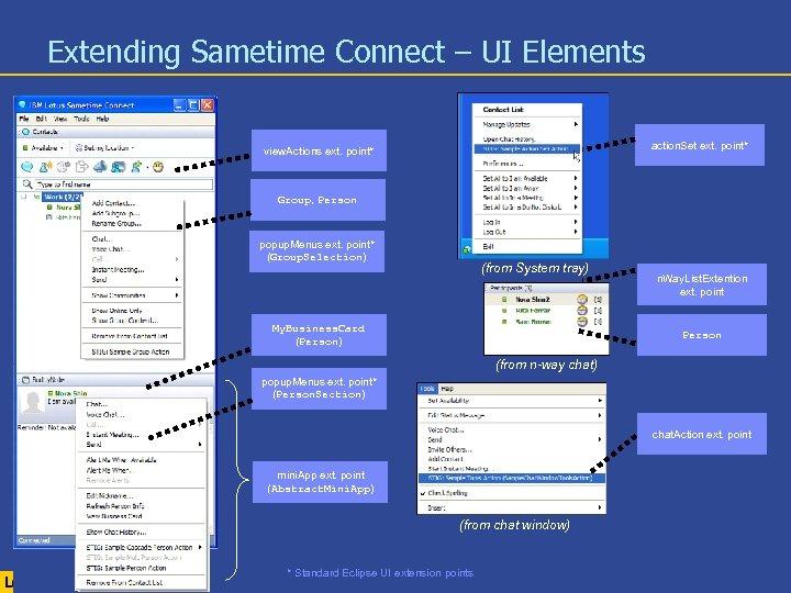 Extending Sametime Connect – UI Elements action. Set ext. point* view. Actions ext. point*