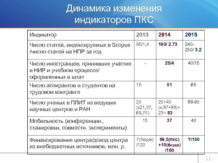 Динамика изменения индикаторов ПКС Индикатор 2013 Число статей, индексируемых в Scopus 85/1, 4 /число