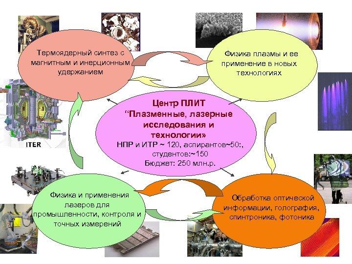 Термоядерный синтез с магнитным и инерционным удержанием Физика плазмы и ее применение в новых