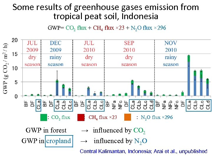 Some results of greenhouse gases emission from tropical peat soil, Indonesia GWP= CO 2