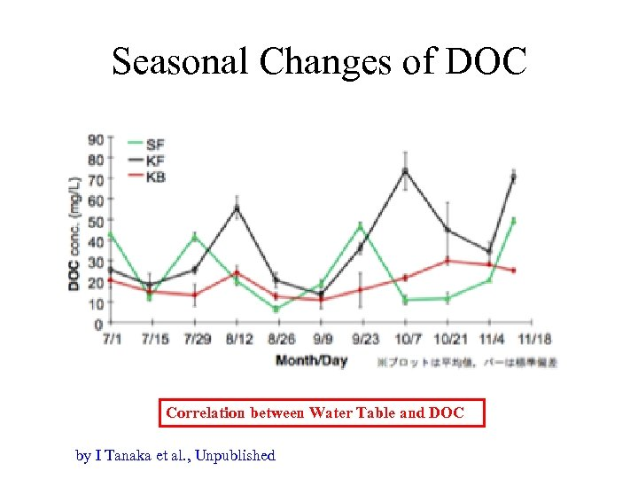 Seasonal Changes of DOC Correlation between Water Table and DOC by I Tanaka et