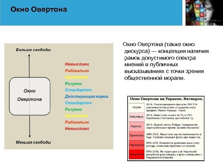 Окно Овертона (также окно дискурса) — концепция наличия рамок допустимого спектра мнений в публичных