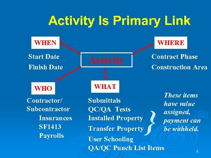Activity Is Primary Link WHEN Start Date Finish Date WHO Contractor/ Subcontractor Insurances SF