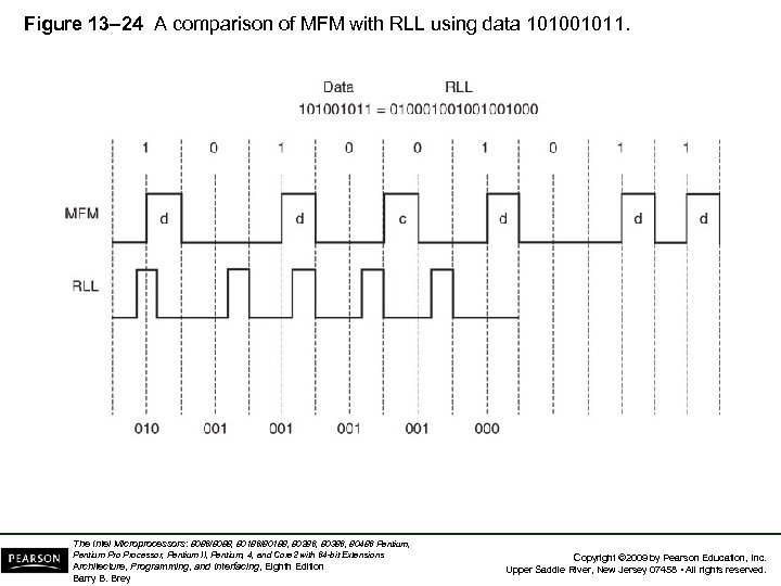 Figure 13– 24 A comparison of MFM with RLL using data 101001011. The Intel