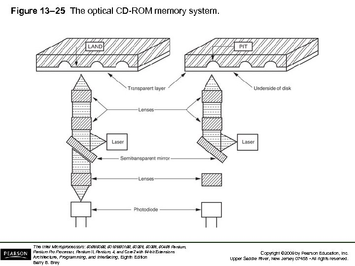 Figure 13– 25 The optical CD-ROM memory system. The Intel Microprocessors: 8086/8088, 80186/80188, 80286,