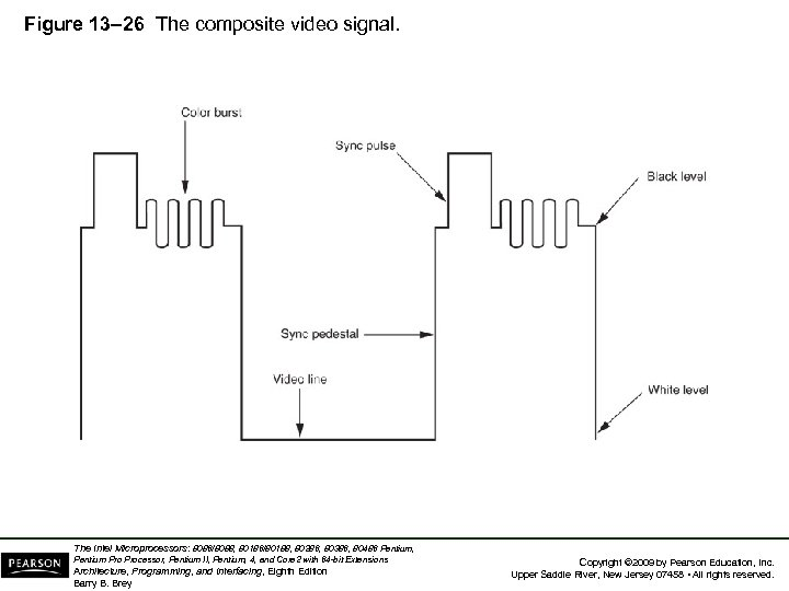 Figure 13– 26 The composite video signal. The Intel Microprocessors: 8086/8088, 80186/80188, 80286, 80386,