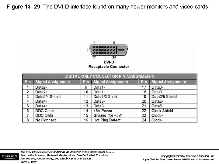 Figure 13– 29 The DVI-D interface found on many newer monitors and video cards.