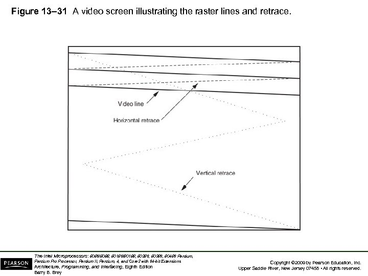 Figure 13– 31 A video screen illustrating the raster lines and retrace. The Intel