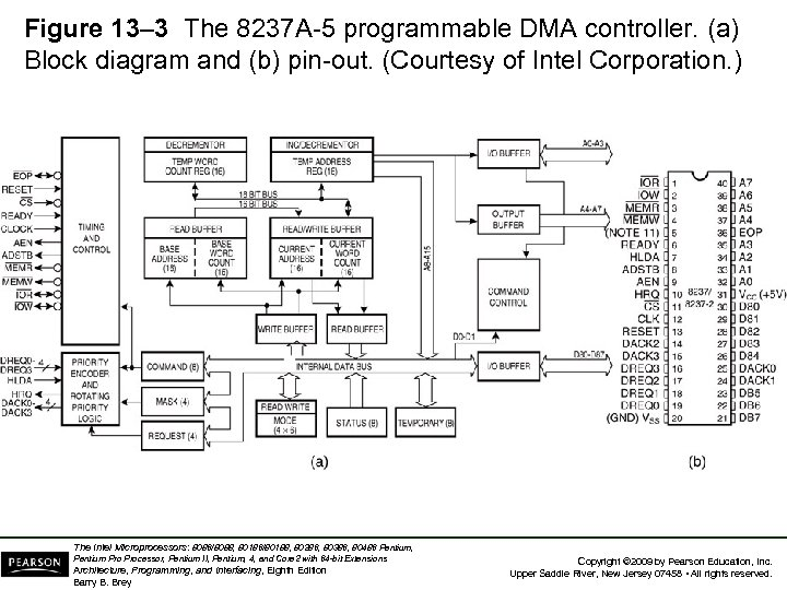 Figure 13– 3 The 8237 A-5 programmable DMA controller. (a) Block diagram and (b)
