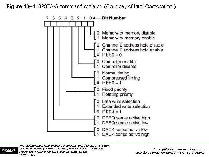 Figure 13– 4 8237 A-5 command register. (Courtesy of Intel Corporation. ) The Intel