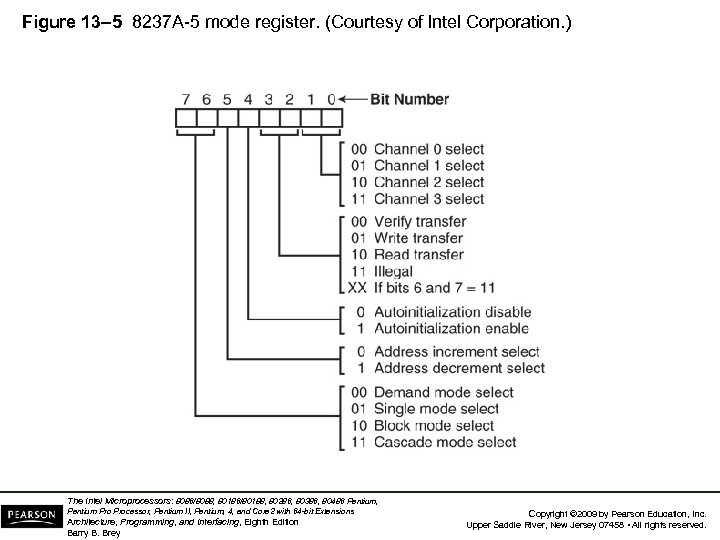 Figure 13– 5 8237 A-5 mode register. (Courtesy of Intel Corporation. ) The Intel