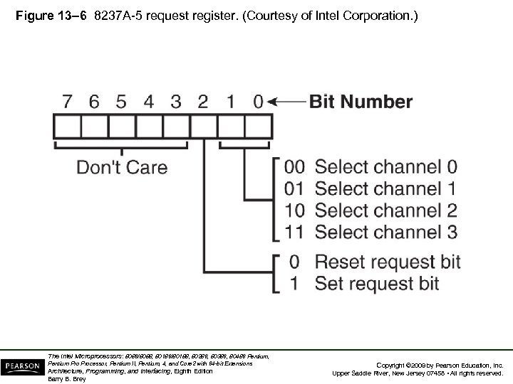 Figure 13– 6 8237 A-5 request register. (Courtesy of Intel Corporation. ) The Intel