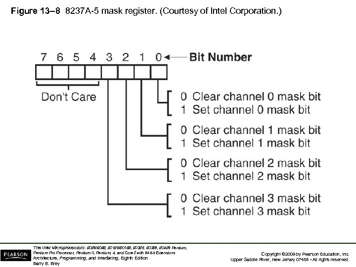 Figure 13– 8 8237 A-5 mask register. (Courtesy of Intel Corporation. ) The Intel