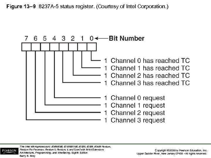 Figure 13– 9 8237 A-5 status register. (Courtesy of Intel Corporation. ) The Intel