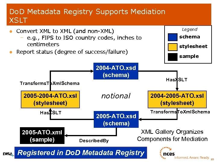 Do. D Metadata Registry Supports Mediation XSLT l l Convert XML to XML (and