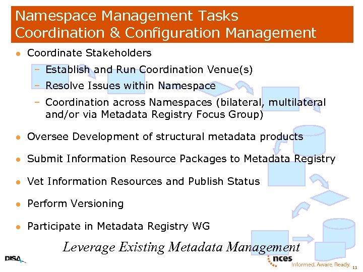 Namespace Management Tasks Coordination & Configuration Management l Coordinate Stakeholders – Establish and Run