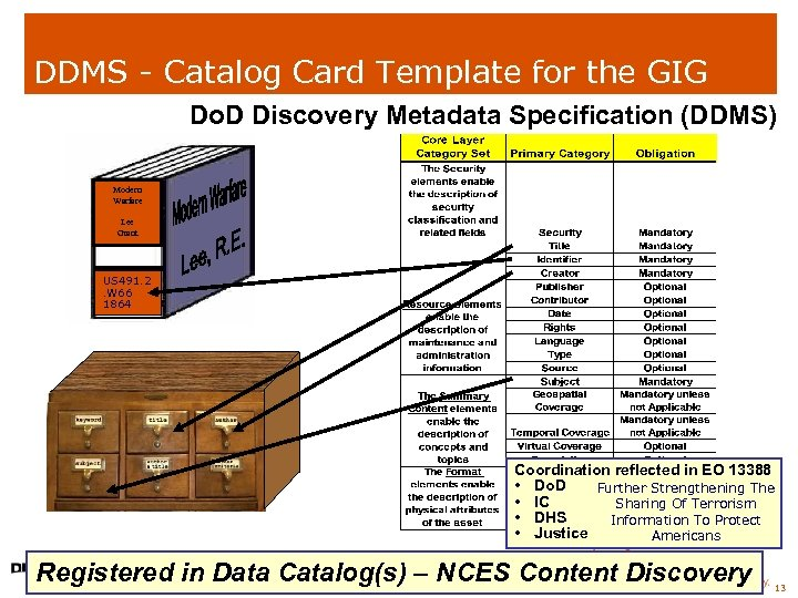 DDMS - Catalog Card Template for the GIG Do. D Discovery Metadata Specification (DDMS)