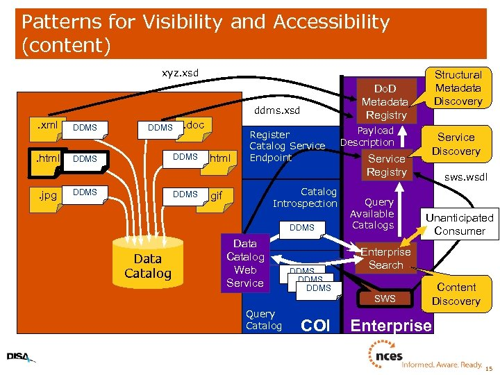 Patterns for Visibility and Accessibility (content) xyz. xsd Do. D Metadata Registry ddms. xsd
