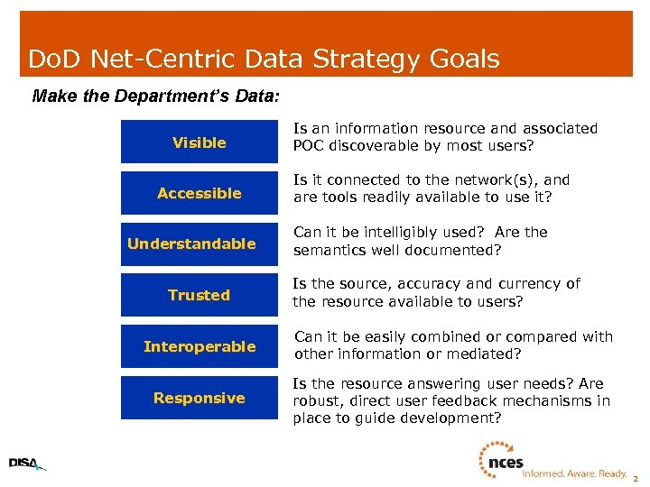 Do. D Net-Centric Data Strategy Goals Make the Department's Data: Visible Accessible Understandable Trusted