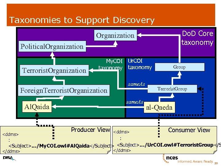 Taxonomies to Support Discovery Do. D Core taxonomy Organization Political. Organization Terrorist. Organization My.