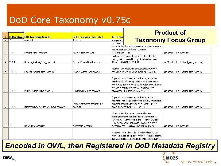 Do. D Core Taxonomy v 0. 75 c Product of Taxonomy Focus Group Encoded