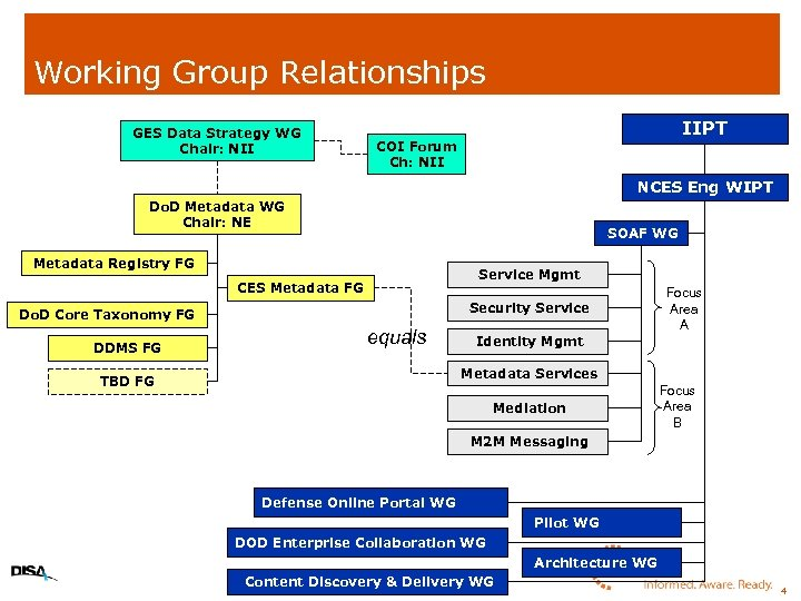 Working Group Relationships GES Data Strategy WG Chair: NII IIPT COI Forum Ch: NII