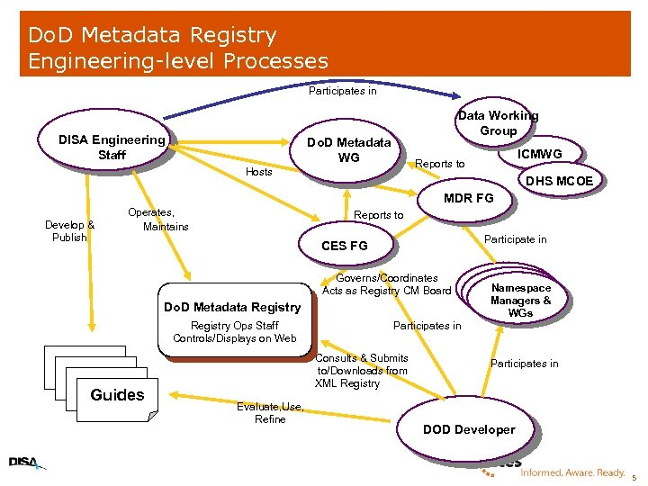 Do. D Metadata Registry Engineering-level Processes Participates in DISA Engineering Staff Data Working Group