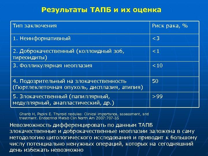 Результаты ТАПБ и их оценка Тип заключения Риск рака, % 1. Неинформативный <3 2.