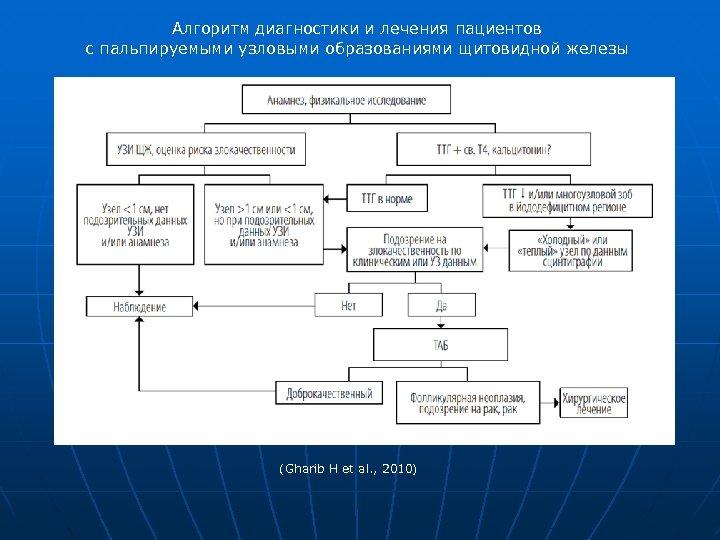Алгоритм диагностики и лечения пациентов с пальпируемыми узловыми образованиями щитовидной железы (Gharib H et