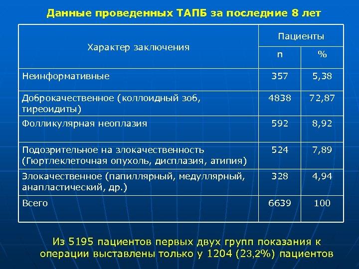 Данные проведенных ТАПБ за последние 8 лет Пациенты Характер заключения n % 357 5,