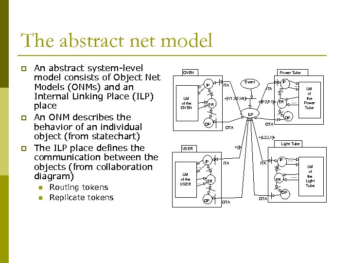 The abstract net model p p p An abstract system-level model consists of Object