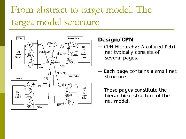 From abstract to target model: The target model structure OVEN Design/CPN Power Tube IP