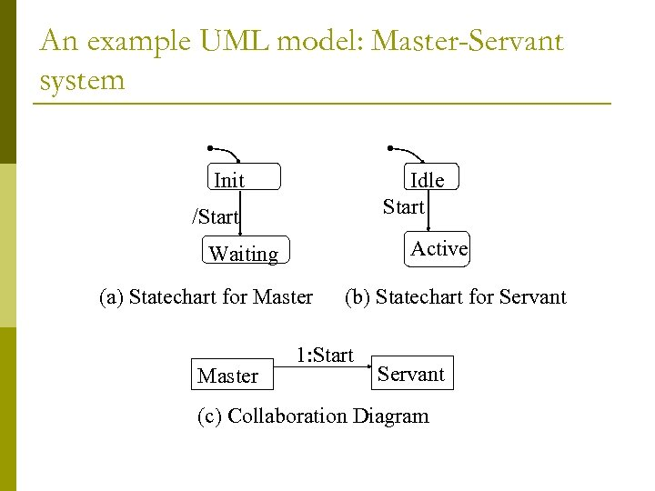 An example UML model: Master-Servant system Init Idle Start /Start Active Waiting (a) Statechart