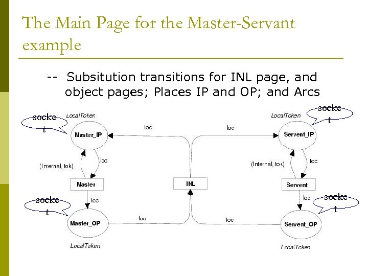 The Main Page for the Master-Servant example -- Subsitution transitions for INL page, and
