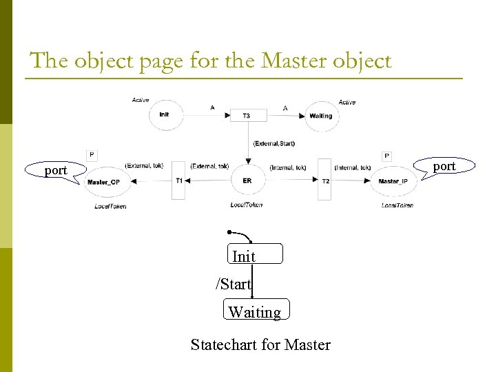 The object page for the Master object port Init /Start Waiting Statechart for Master