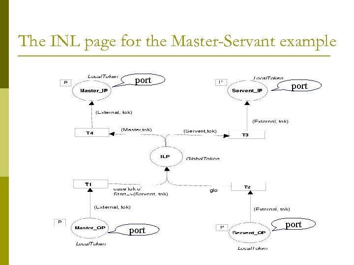 The INL page for the Master-Servant example port