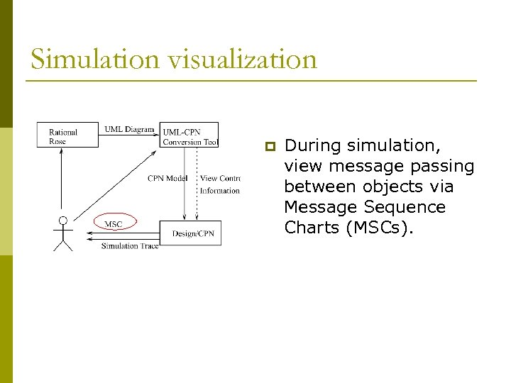 Simulation visualization p During simulation, view message passing between objects via Message Sequence Charts