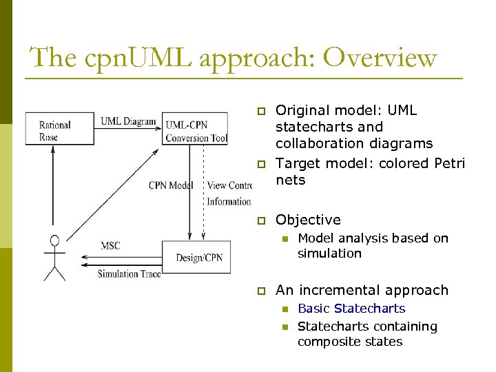 The cpn. UML approach: Overview p p p Original model: UML statecharts and collaboration